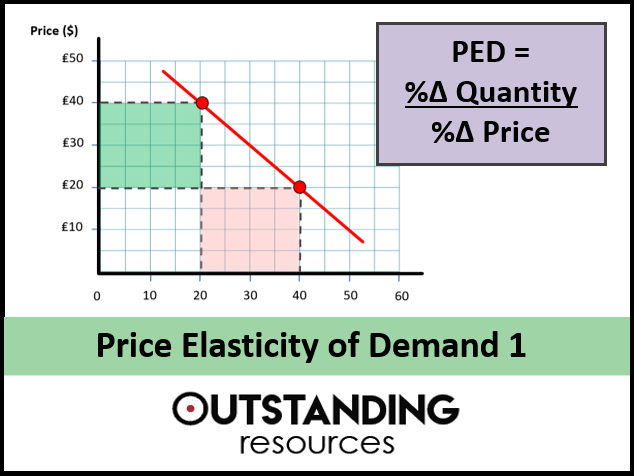 Economics Lesson Price Elasticity Of Demand 1 Ped Worksheet