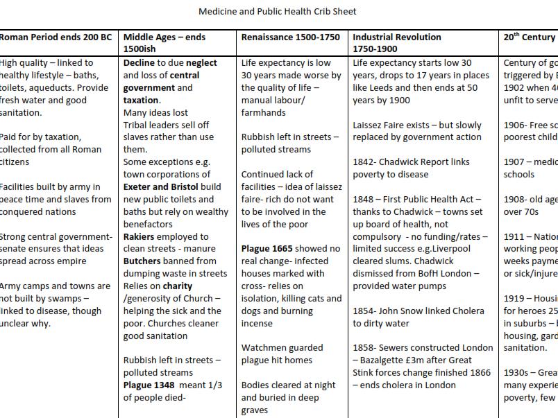 9-1 GCSE History - Medicine Revision Crib Sheet
