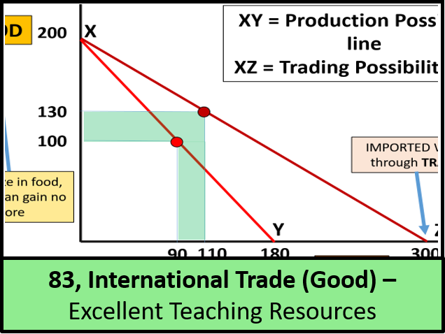 Economics: Lesson 83 - International Trade (Good Aspects) inc. Comparative Advantage