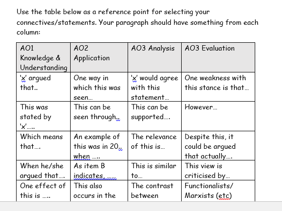 AQA Sociology Revision - 30 Mark Questions technique planner