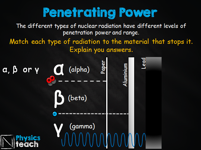 GCSE AQA Physics - P7.4 - Alpha, beta and gamma properties