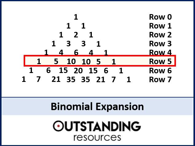 Binomial Expansion or Binomial Theorem (+ worksheet)