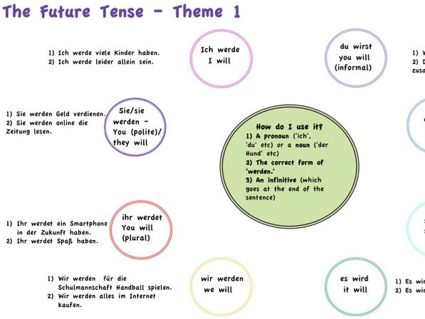 AQA The Future Tense Revision Themes 1, 2 and 3
