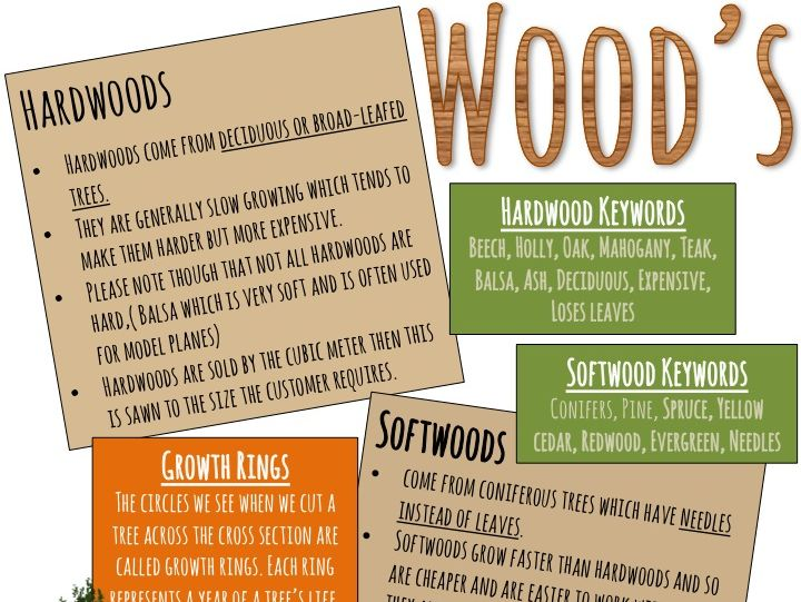 Design and Technology Woods resource sheet