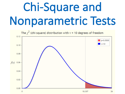 Chi-Square and Nonparametric Tests (Statistics)