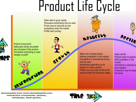 Marketing Mix - Product