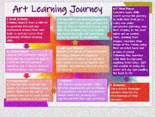 Year 5 Drawing Learning Journey