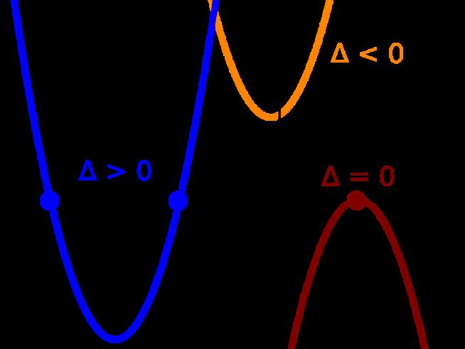 Factorizing Quadratics