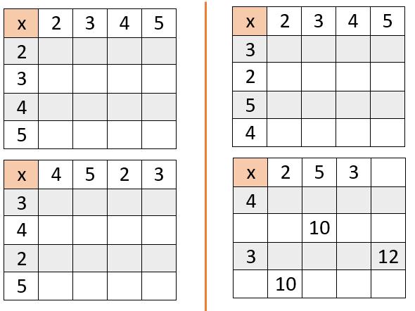M.A.D times tables grids