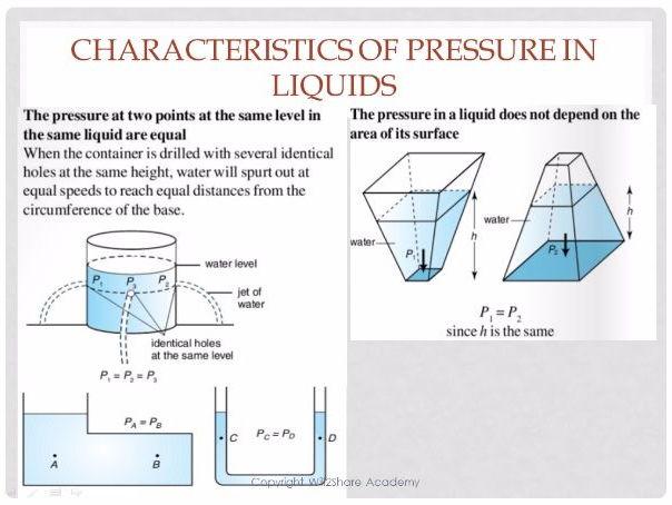 Complete Pressure and Forces Presentation Slides