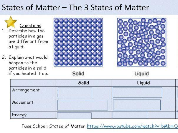 States of Matter Lesson GCSE Edexcel 9-1 Spec
