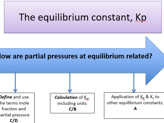 KS5, Equilibrium - equilibrium constant, Kp (teacher powerpoint & student workbook)