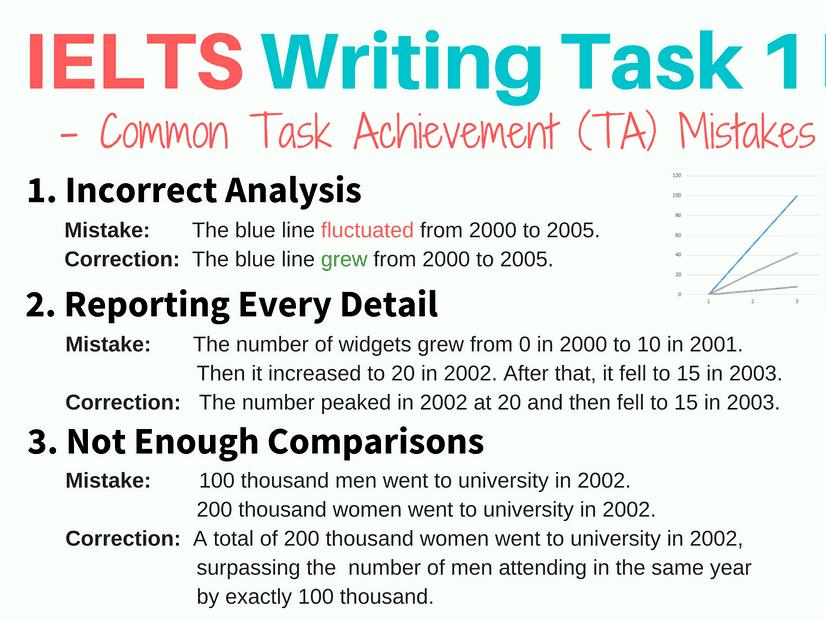 IELTS Academic Writing.TASK 1. Lower intermediate to intermediate level.
