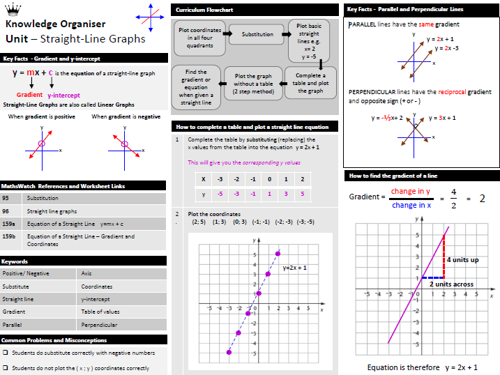 Straight-Line Graphs - Knowledge Organiser