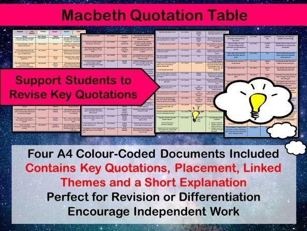 Macbeth Quotation Table
