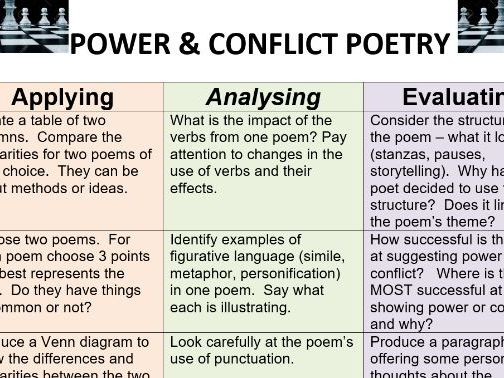 Bloom's Poetry Analysis Activity English Literature Power and Conflict HRO