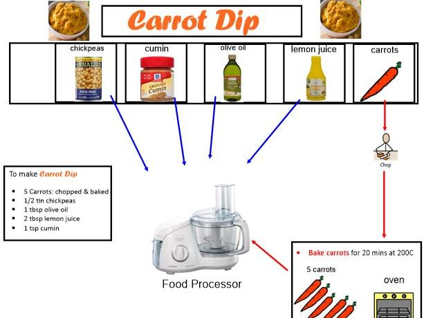 Carrot Dip: A visual one page recipe to make Roasted Carrot and Chickpea Dip.