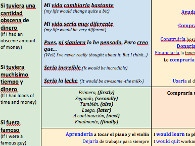 KS4---Viñales-Spanish---Leisure---If-I-were-really-rich---CONDITIONAL---Sentence-Builder