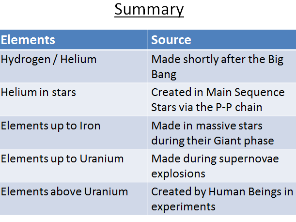 GCSE Science / Physics / Astronomy (AQA P8) How the Elements formed (Lesson plan & PowerPoint)