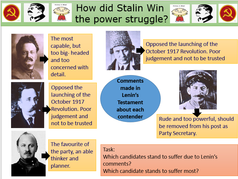 Stalin and the Power Struggle to replace Lenin - Factors contributing to victory
