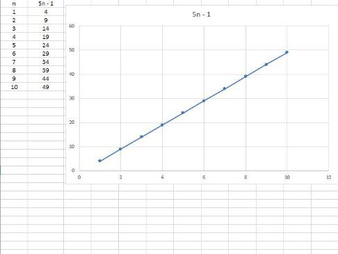 GRAPHS OF SEQUENCES GENERATOR