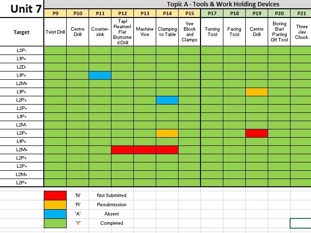 btec level  engineering unit  tracking spreadsheet    teaching resources