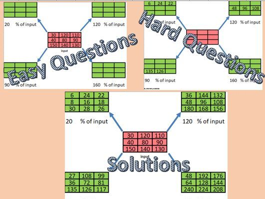 Function Machine Style Worksheets for Percentages of Amounts, Differentiated, Engaging, Solutions