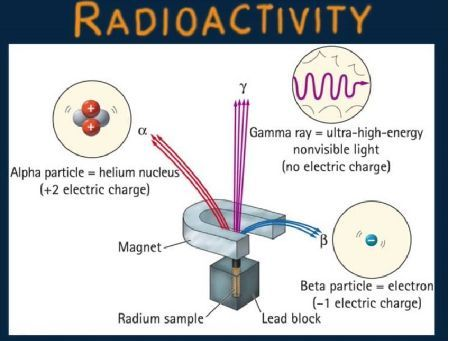 NEW AQA A-Level (Year 2) - Radioactivity (Full chapter)