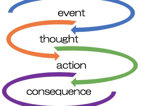 Developing Good Habits: Identifying Response Chains