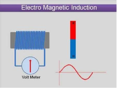 NEW AQA A-Level (Year 2) - Electromagnetic induction (Full chapter)