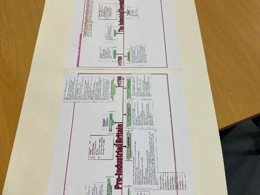 AQA A Level PE [AS 7581 & A2 7582] - History Of Sport Revision Timeline