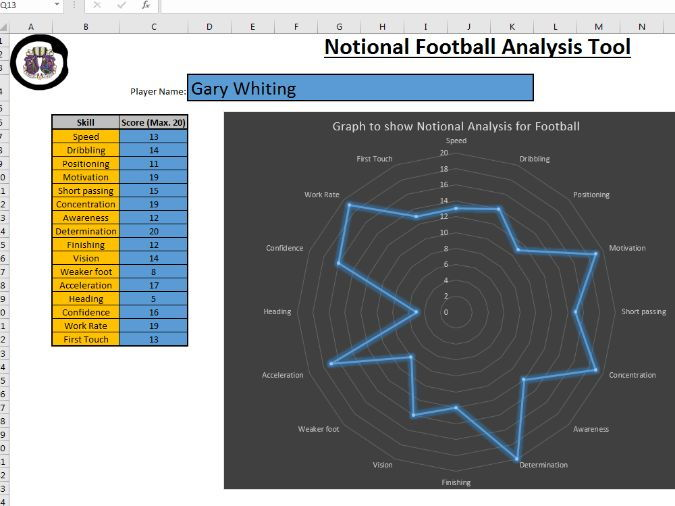 BTEC Sport Level 3 - Notional Analysis Chart and Graph