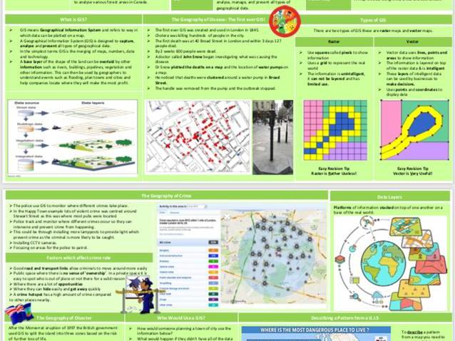 GIS Topic Knowledge Organiser