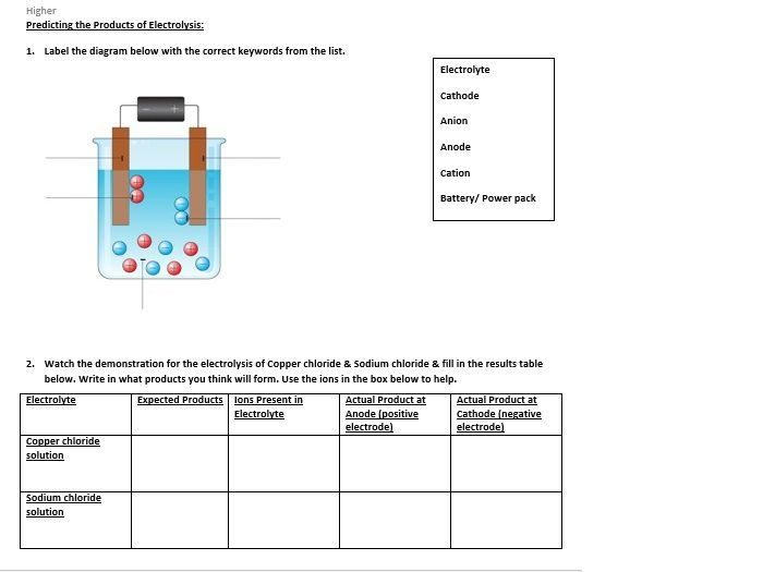 Electrolysis & Half Equations (Higher & Foundation)
