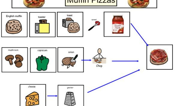 MUFFIN PIZZAS - Life Skills - Visual Recipe and supplementary resources.