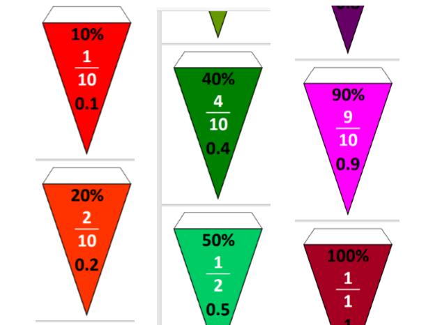 Fraction decimal percentage equivalent bunting