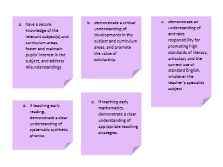 NQT Teachers' Standards Evidence Folder - NQT and PGCE