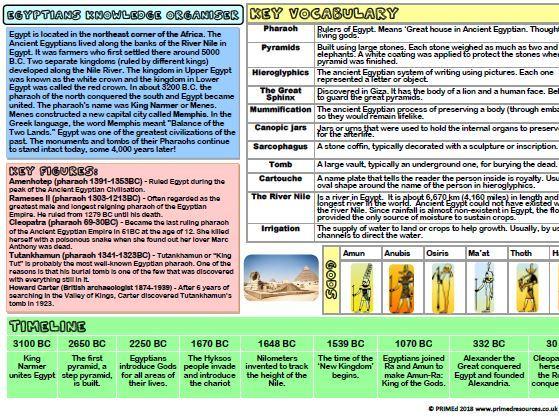 Egyptians Knowledge Organiser