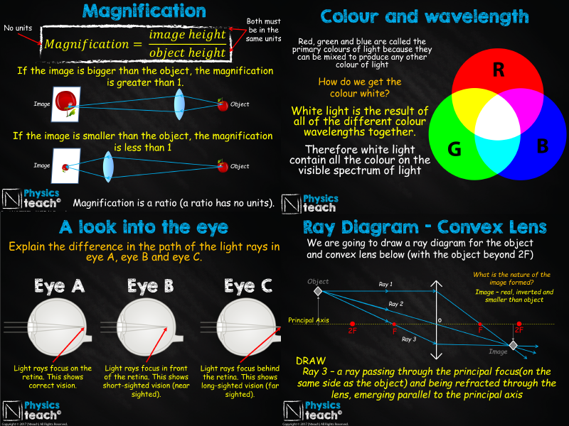 GCSE 9-1 AQA Physics 4.6 - Light and Lenses (whole unit resourced)