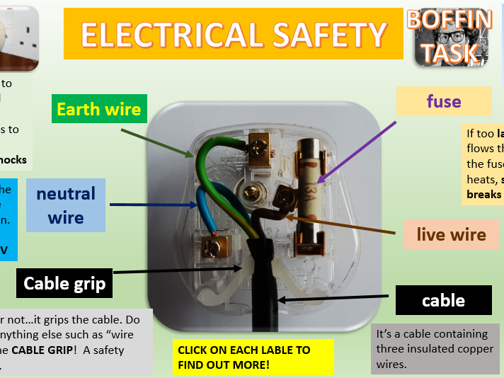 GCSE PHYSICS ELECTRICAL SAFETY! PLUGS! EARTH WIRES! FUSES!