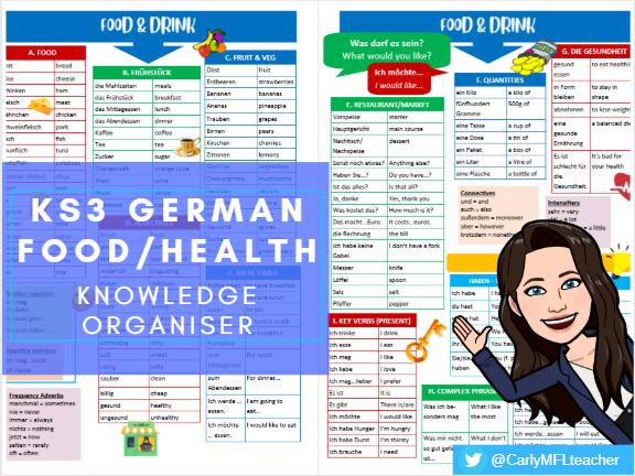 KS3 German Food/Drink/Health Topic Knowledge Organiser