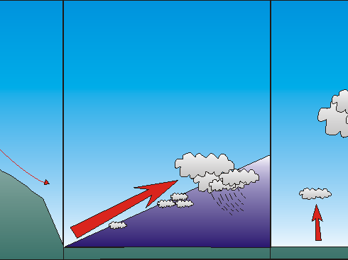 Different types of rainfall
