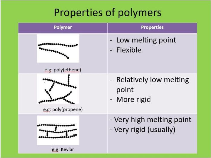 AQA GCSE Chemistry - Polymer properties and their disposal methods.
