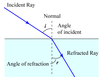 AQA AS Level Physics - Waves - Refraction