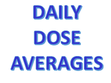 Maths Daily Dose - Averages and Range