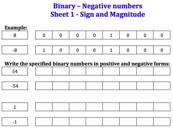 GCSE Computer Science - Binary negatives worksheets