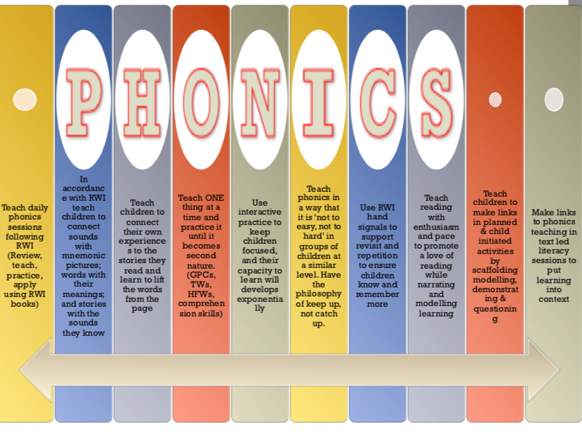 phonics, writing & maths posters to show suggested implementation strategies