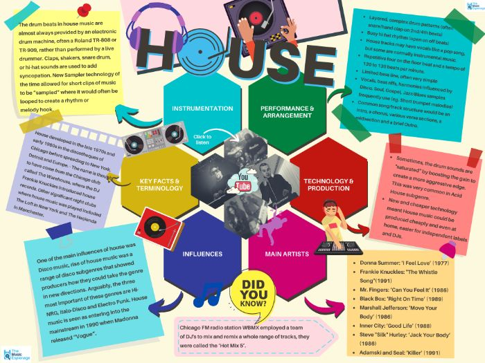 House - Quick Outline
