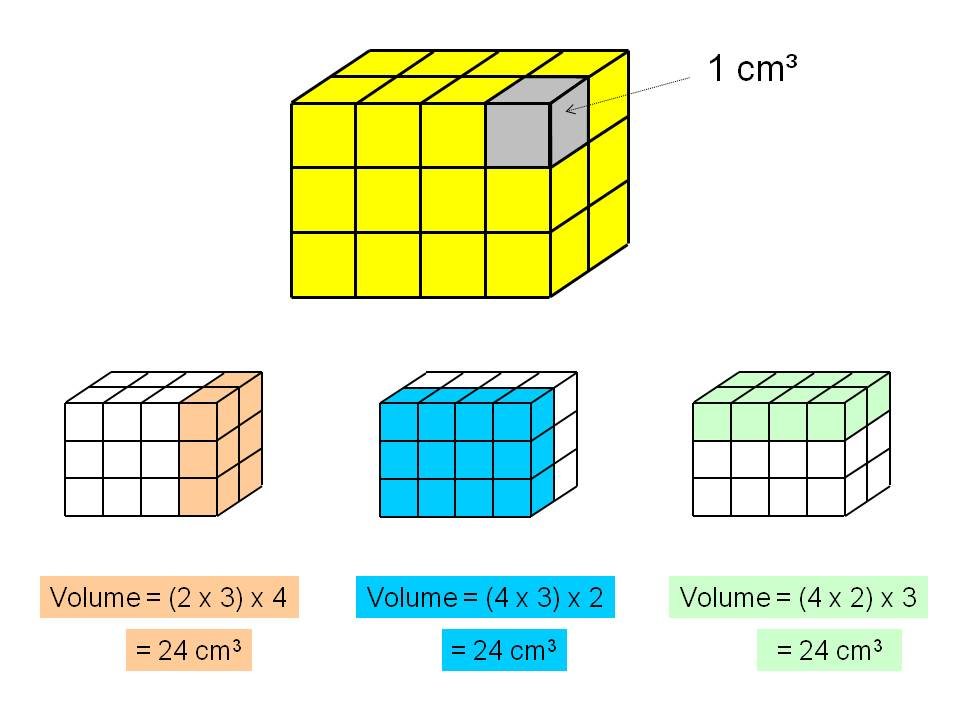 Volume of cuboids