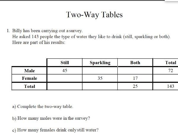 Gcse Maths Two Way Table Worksheet By
